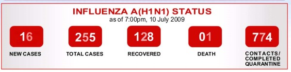 As of 7pm on Friday, 10 July 2009, half of the cases have recovered.